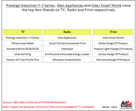 Tam media research prestige induction v 3 series glen appliances and intex smart world were the top new brands on tv radio and print respectively greentooth